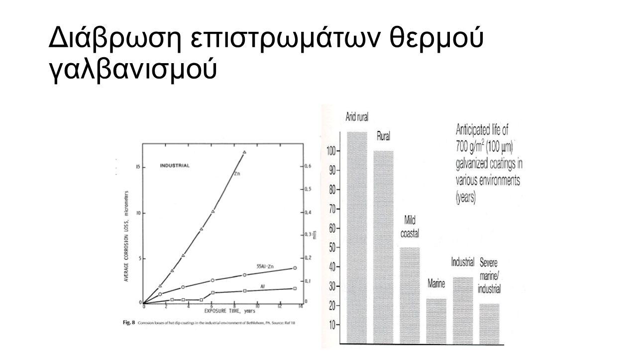 Διάβρωση επιστρωμάτων θερμού γαλβανισμού