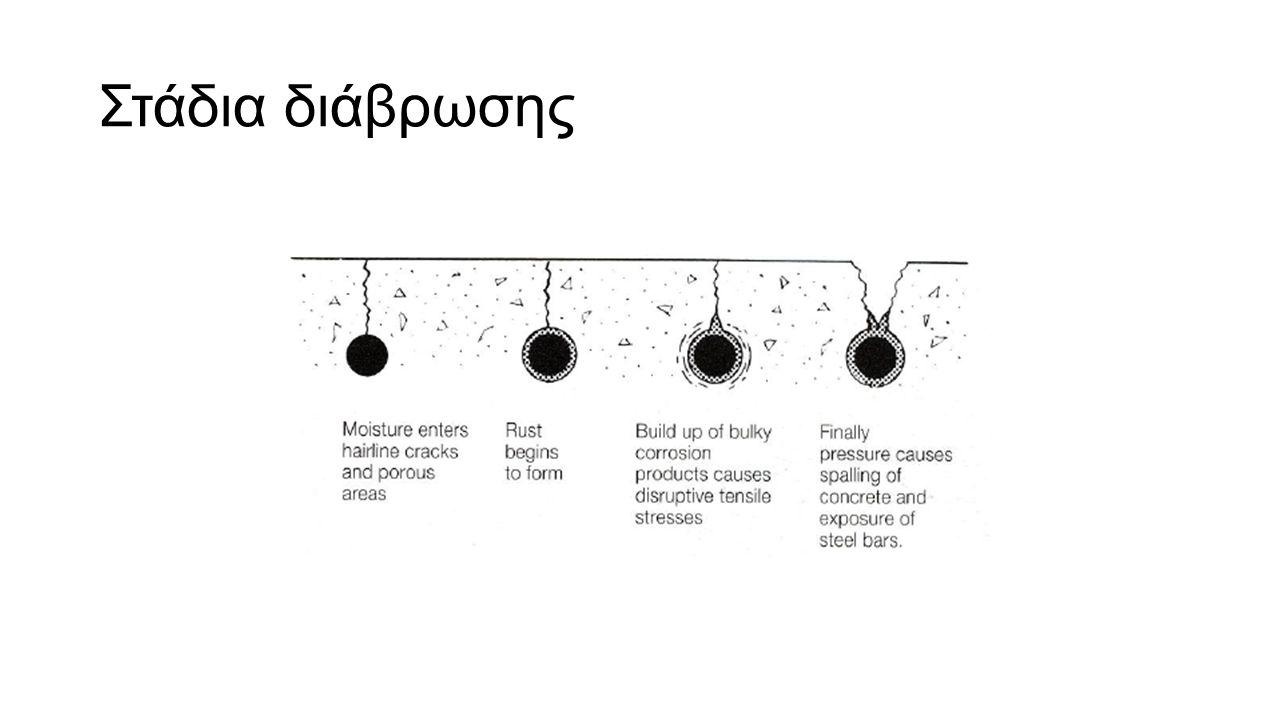 Στάδια διάβρωσης