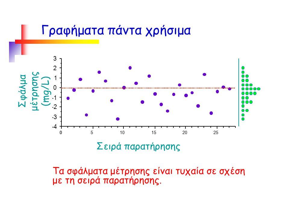 Τα σφάλματα μέτρησης είναι τυχαία σε σχέση με τη σειρά παρατήρησης.