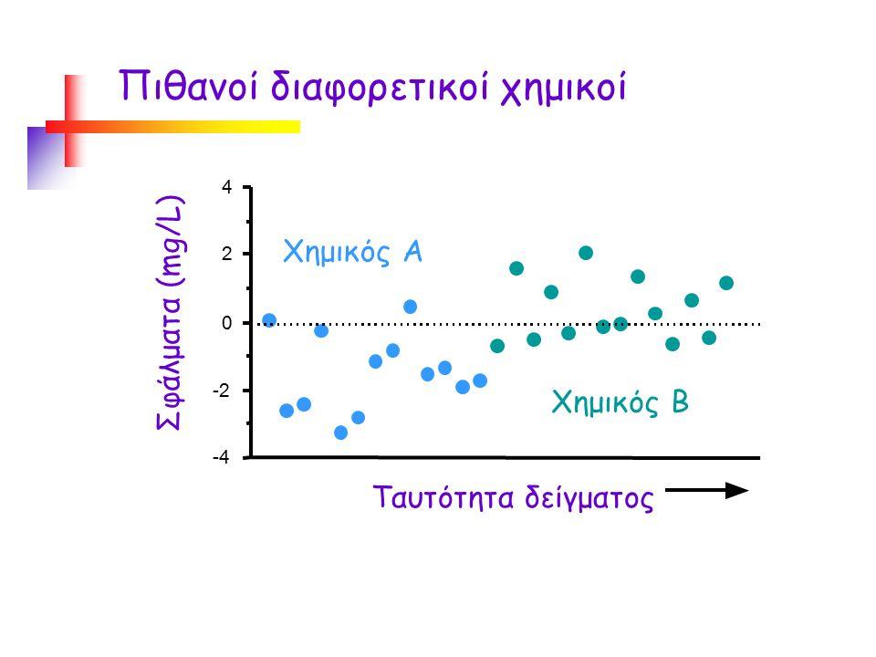 Πιθανοί διαφορετικοί χημικοί -4 -2 0 2 4 Χημικός A Σφάλματα (mg/L) Χημικός B Ταυτότητα δείγματος