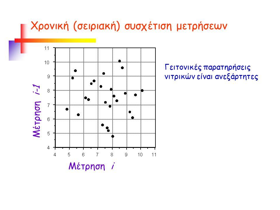 Χρονική (σειριακή) συσχέτιση μετρήσεων Γειτονικές παρατηρήσεις νιτρικών είναι ανεξάρτητες Μέτρηση i Μέτρηση i-1