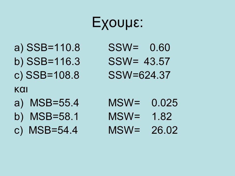 Εχουμε: a) SSB=110.8SSW= 0.60 b) SSB=116.3SSW= 43.57 c) SSB=108.8SSW=624.37 και a)MSB=55.4MSW= 0.025 b)MSB=58.1 MSW= 1.82 c) MSB=54.4MSW= 26.02