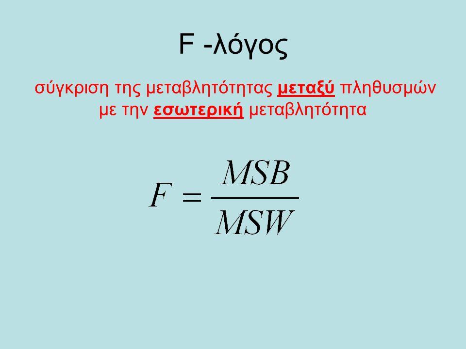 F -λόγος σύγκριση της μεταβλητότητας μεταξύ πληθυσμών με την εσωτερική μεταβλητότητα