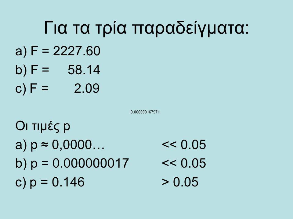 Για τα τρία παραδείγματα: a) F = 2227.60 b) F = 58.14 c) F = 2.09 Οι τιμές p a) p ≈ 0,0000…<< 0.05 b) p = 0.000000017<< 0.05 c) p = 0.146> 0.05 0,000000167971