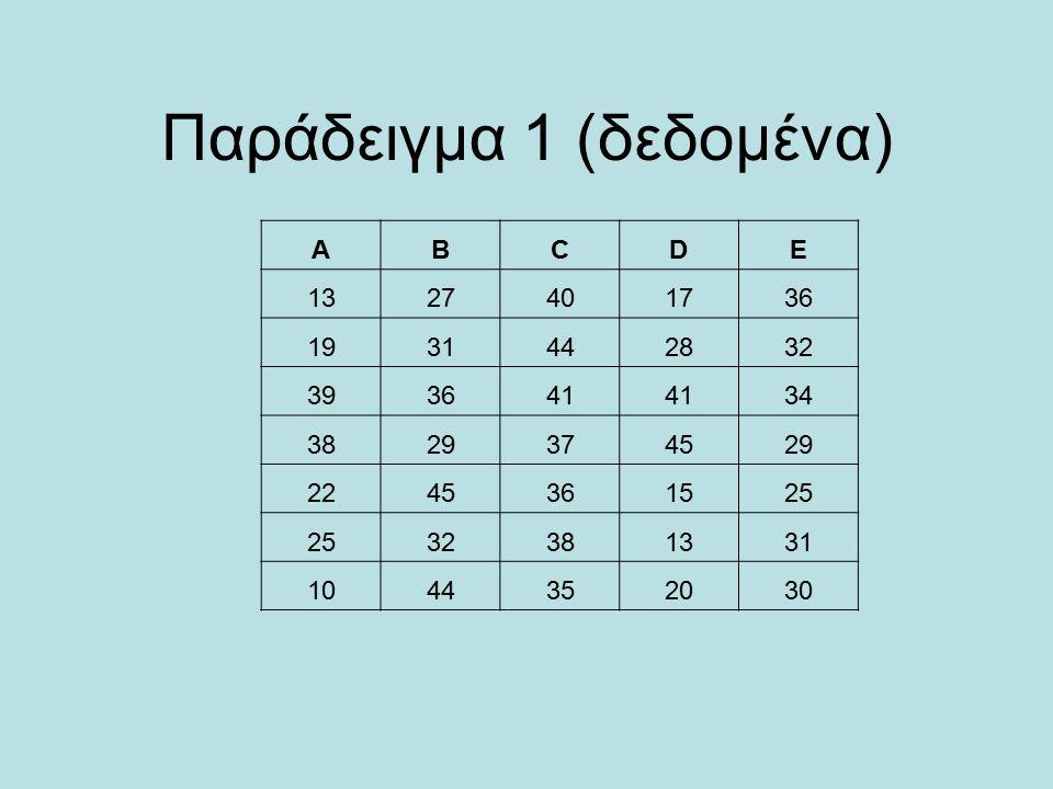 Παράδειγμα 1 (δεδομένα) ABCDE 132727401736 1931442832 393641 34 3829374529 2245361525 32381331 1044352030