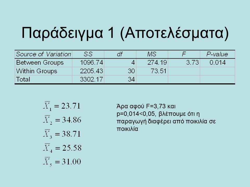 Παράδειγμα 1 (Αποτελέσματα) Άρα αφού F=3,73 και p=0,014<0,05, βλέπουμε ότι η παραγωγή διαφέρει από ποικιλία σε ποικιλία