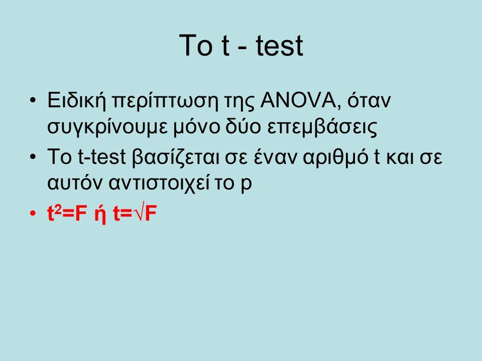 Το t - test Ειδική περίπτωση της ANOVA, όταν συγκρίνουμε μόνο δύο επεμβάσεις Το t-test βασίζεται σε έναν αριθμό t και σε αυτόν αντιστοιχεί το p t 2 =F ή t=√F