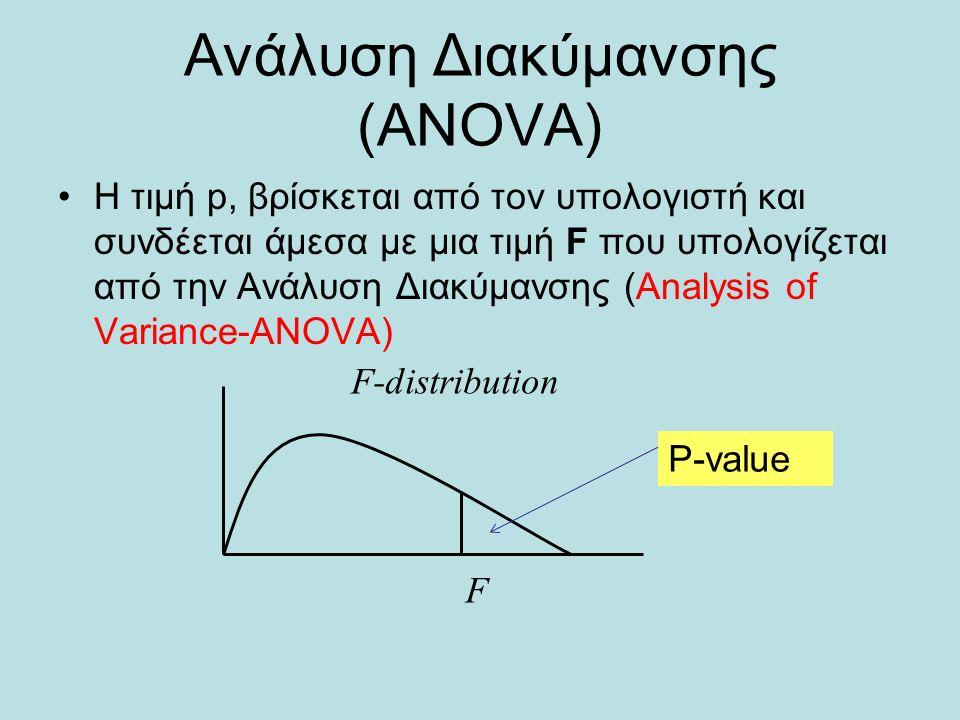 Ανάλυση Διακύμανσης (ANOVA) Η τιμή p, βρίσκεται από τον υπολογιστή και συνδέεται άμεσα με μια τιμή F που υπολογίζεται από την Ανάλυση Διακύμανσης (Analysis of Variance-ΑΝΟVA) F-distribution F P-value