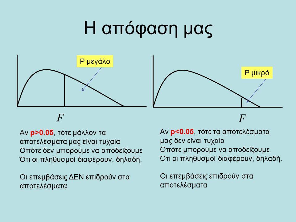 Στο Α, η εσωτερική μεταβλητότητα είναι πολύ μικρή Στο Β, είναι πιο μεγάλη και Στο C, ακόμα πιο μεγάλη Αντίθετα επειδή οι μέσες τιμές και στα τρία παραδείγματα είναι ίδιες (7, 9.5 και 12), οι μεταβλητότητες μεταξύ πληθυσμών είναι περίπου ίδιες