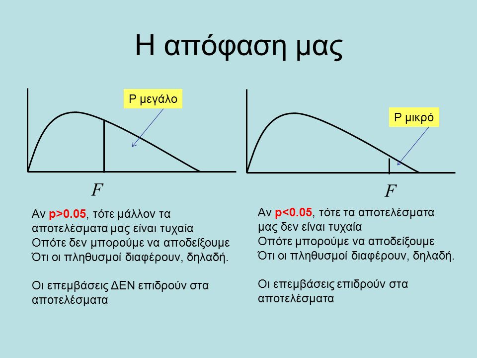 H απόφαση μας FF Αν p>0.05, τότε μάλλον τα αποτελέσματα μας είναι τυχαία Οπότε δεν μπορούμε να αποδείξουμε Ότι οι πληθυσμοί διαφέρουν, δηλαδή. Οι επεμ