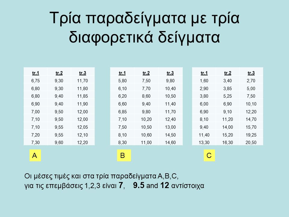 Τρία παραδείγματα με τρία διαφορετικά δείγματα ABC Οι μέσες τιμές και στα τρία παραδείγματα Α,Β,C, για τις επεμβάσεις 1,2,3 είναι 7, 9.5 and 12 αντίστοιχα tr.1tr.2tr.3 6,759,3011,70 6,809,3011,80 6,809,4011,85 6,909,4011,90 7,009,5012,00 7,109,5012,00 7,109,5512,05 7,209,5512,10 7,309,6012,20 tr.1tr.2tr.3 5,807,509,80 6,107,7010,40 6,208,6010,50 6,609,4011,40 6,859,8011,70 7,1010,2012,40 7,5010,5013,00 8,1010,6014,50 8,3011,0014,60 tr.1tr.2tr.3 1,603,402,70 2,903,855,00 3,805,257,50 6,006,9010,10 6,909,1012,20 8,1011,2014,70 9,4014,0015,70 11,4015,2019,25 13,3016,3020,50
