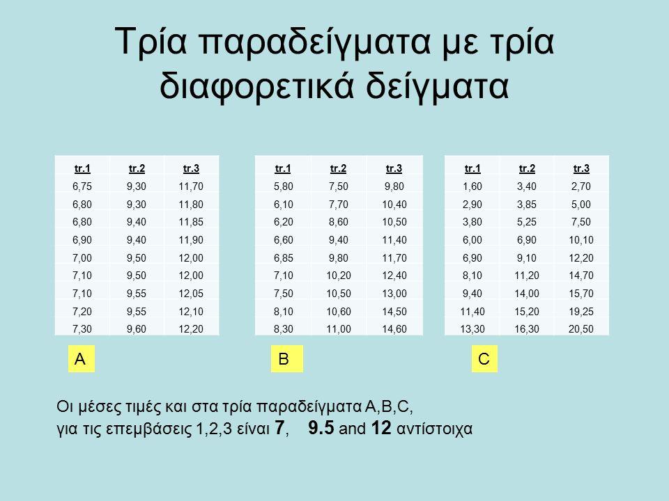 a b c Οι μέσες τιμές (κόκκινα) είναι Παντού και στα τρία παραδείγματα διαφορετικές.