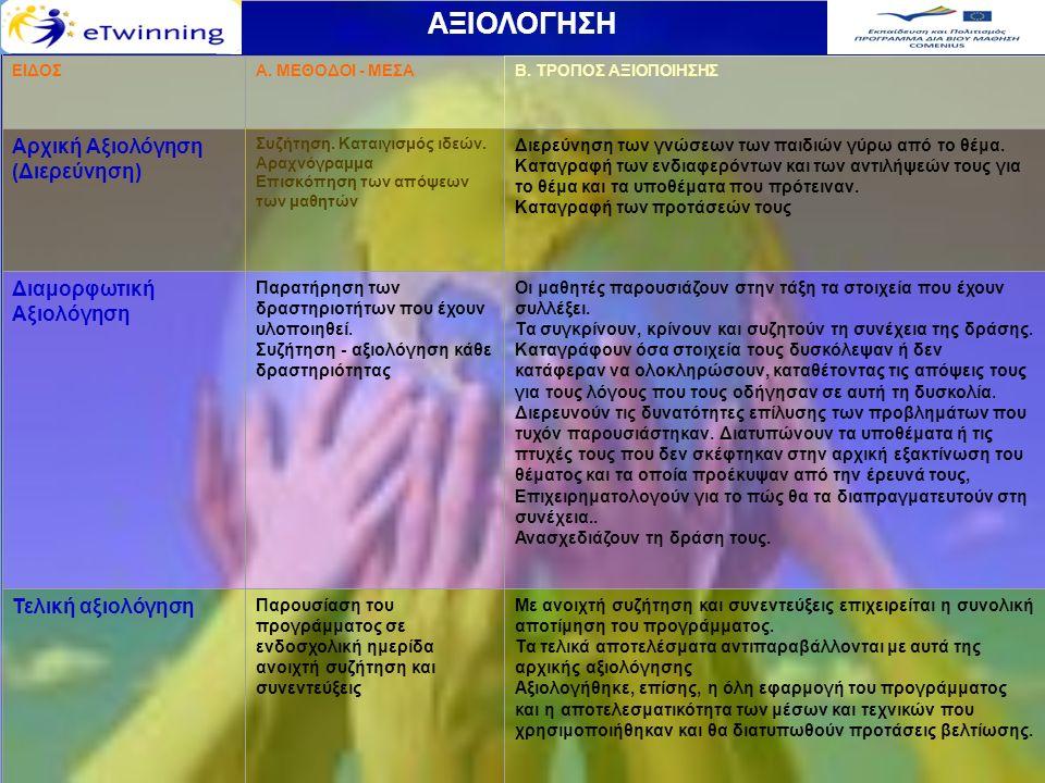 ΑΞΙΟΛΟΓΗΣΗ ΕΙΔΟΣΑ. ΜΕΘΟΔΟΙ - ΜΕΣΑΒ. ΤΡΟΠΟΣ ΑΞΙΟΠΟΙΗΣΗΣ Αρχική Αξιολόγηση (Διερεύνηση) Συζήτηση. Καταιγισμός ιδεών. Αραχνόγραμμα Επισκόπηση των απόψεων