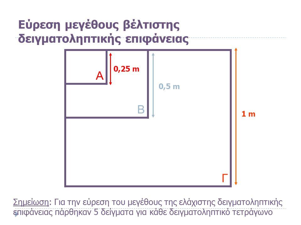 Εύρεση μεγέθους βέλτιστης δειγματοληπτικής επιφάνειας Α Β Γ 0,25 m 0,5 m 1 m Σημείωση: Για την εύρεση του μεγέθους της ελάχιστης δειγματοληπτικής επιφάνειας πάρθηκαν 5 δείγματα για κάθε δειγματοληπτικό τετράγωνο
