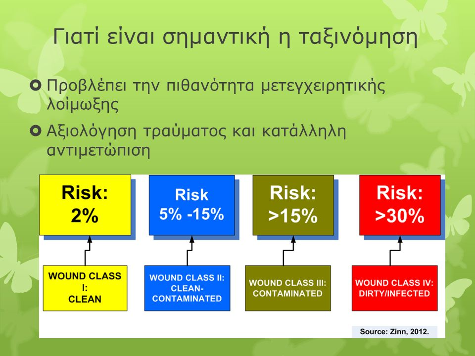  Προβλέπει την πιθανότητα μετεγχειρητικής λοίμωξης  Αξιολόγηση τραύματος και κατάλληλη αντιμετώπιση Γιατί είναι σημαντική η ταξινόμηση