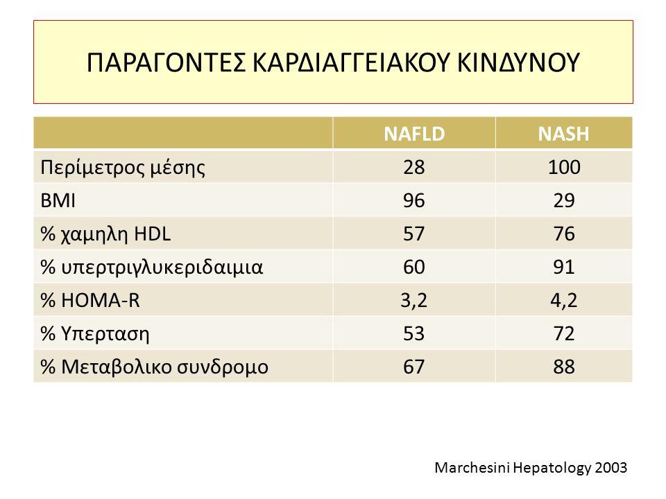 ΠΑΡΑΓΟΝΤΕΣ ΚΑΡΔΙΑΓΓΕΙΑΚΟΥ ΚΙΝΔΥΝΟΥ NAFLDNASH Περίμετρος μέσης28100 BMI9629 % χαμηλη HDL5776 % υπερτριγλυκεριδαιμια6091 % HOMA-R3,24,2 % Υπερταση5372 % Μεταβολικο συνδρομο6788 Marchesini Hepatology 2003