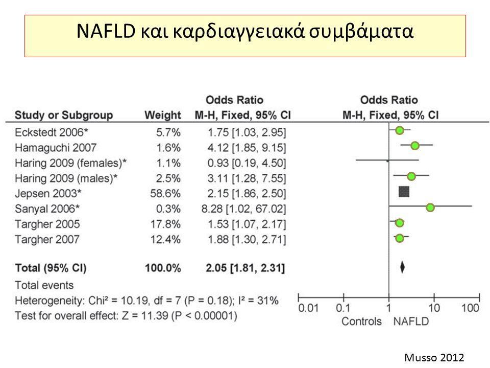 NAFLD και καρδιαγγειακά συμβάματα Musso 2012