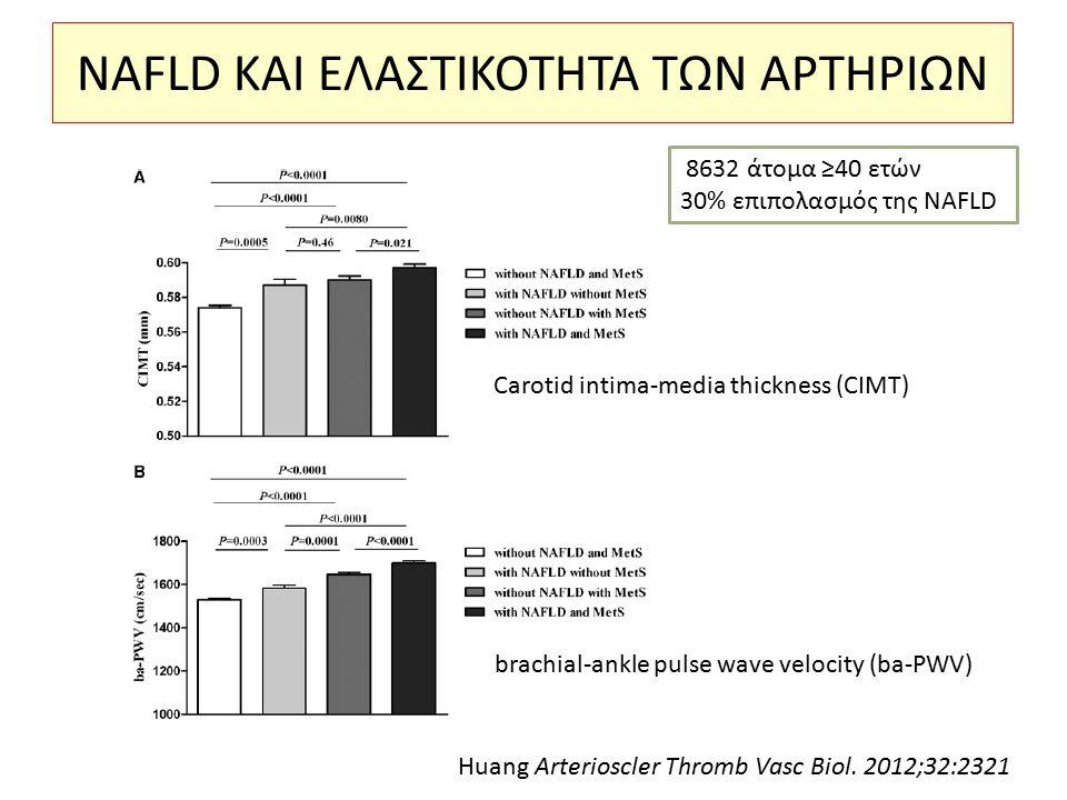 NAFLD ΚΑΙ ΕΛΑΣΤΙΚΟΤΗΤΑ ΤΩΝ ΑΡΤΗΡΙΩΝ 8632 άτομα ≥40 ετών 30% επιπολασμός της NAFLD Carotid intima-media thickness (CIMT) brachial-ankle pulse wave velo