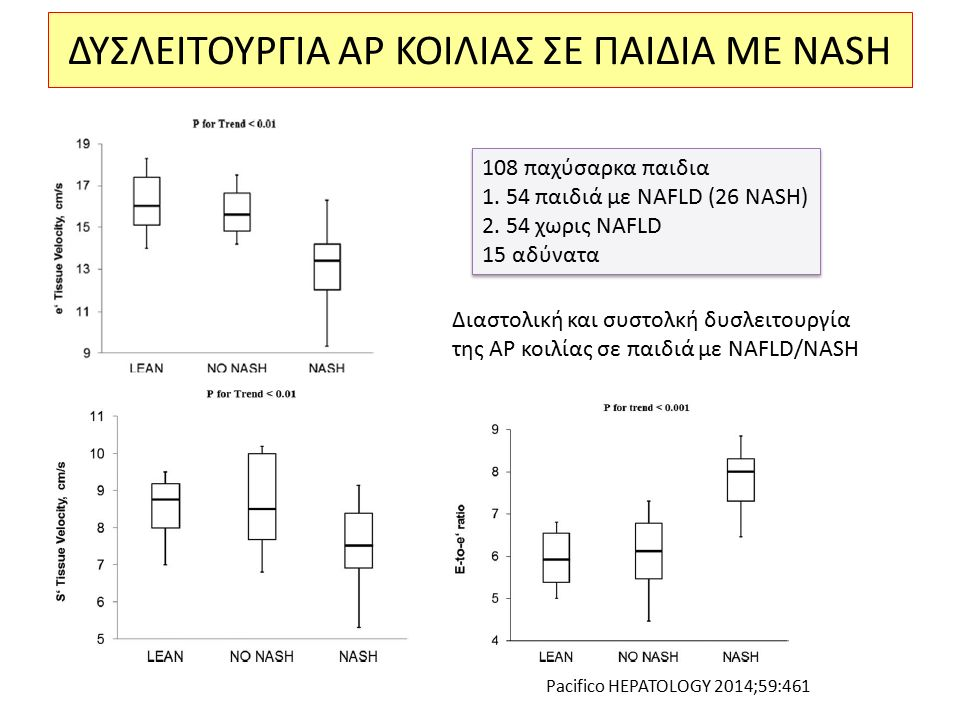 ΔΥΣΛΕΙΤΟΥΡΓΙΑ ΑΡ ΚΟΙΛΙΑΣ ΣΕ ΠΑΙΔΙΑ ΜΕ NASH Διαστολική και συστολκή δυσλειτουργία της ΑΡ κοιλίας σε παιδιά με NAFLD/NASH 108 παχύσαρκα παιδια 1.