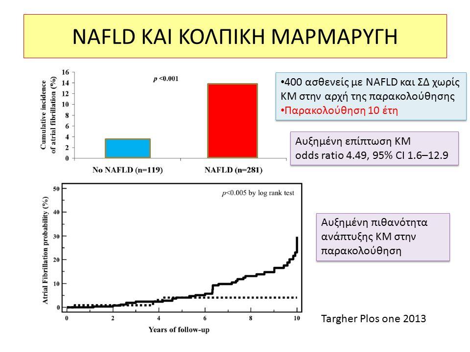 NAFLD ΚΑΙ ΚΟΛΠΙΚΗ ΜΑΡΜΑΡΥΓΗ Αυξημένη επίπτωση ΚΜ odds ratio 4.49, 95% CI 1.6–12.9 Αυξημένη επίπτωση ΚΜ odds ratio 4.49, 95% CI 1.6–12.9 Αυξημένη πιθανότητα ανάπτυξης ΚΜ στην παρακολούθηση Targher Plos one 2013 400 ασθενείς με NAFLD και ΣΔ χωρίς ΚΜ στην αρχή της παρακολούθησης Παρακολούθηση 10 έτη 400 ασθενείς με NAFLD και ΣΔ χωρίς ΚΜ στην αρχή της παρακολούθησης Παρακολούθηση 10 έτη