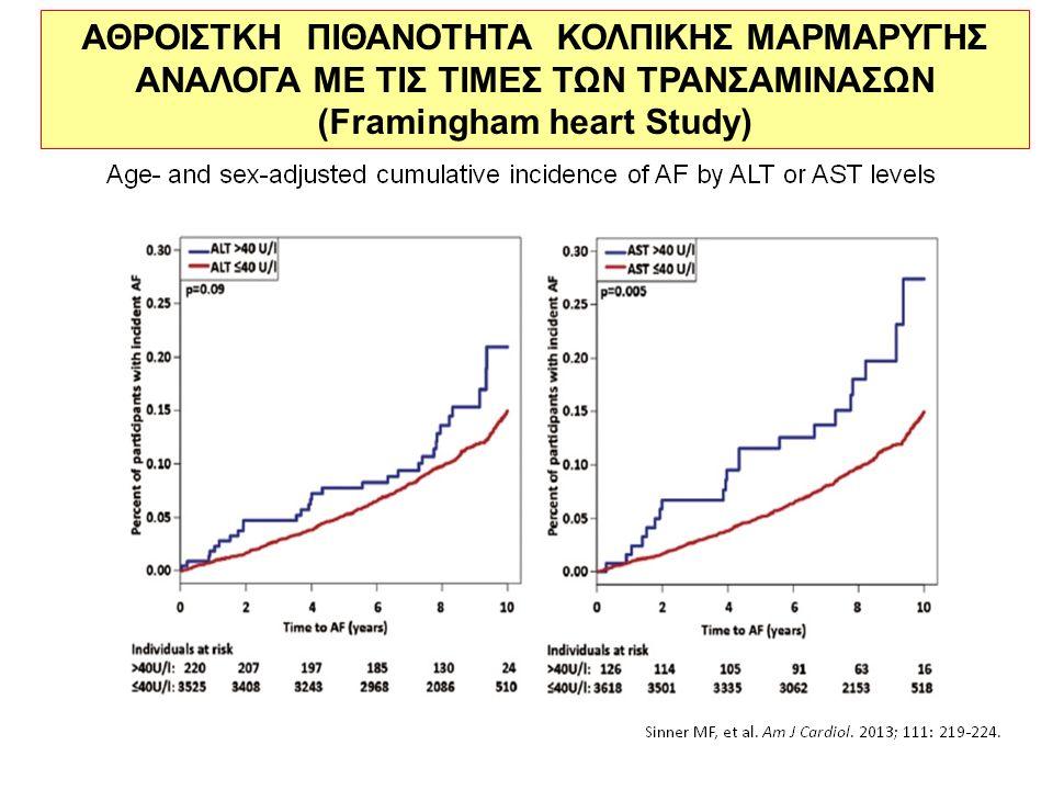ΑΘΡΟΙΣΤΚΗ ΠΙΘΑΝΟΤΗΤΑ ΚΟΛΠΙΚΗΣ ΜΑΡΜΑΡΥΓΗΣ ΑΝΑΛΟΓΑ ΜΕ ΤΙΣ ΤΙΜΕΣ ΤΩΝ ΤΡΑΝΣΑΜΙΝΑΣΩΝ (Framingham heart Study)