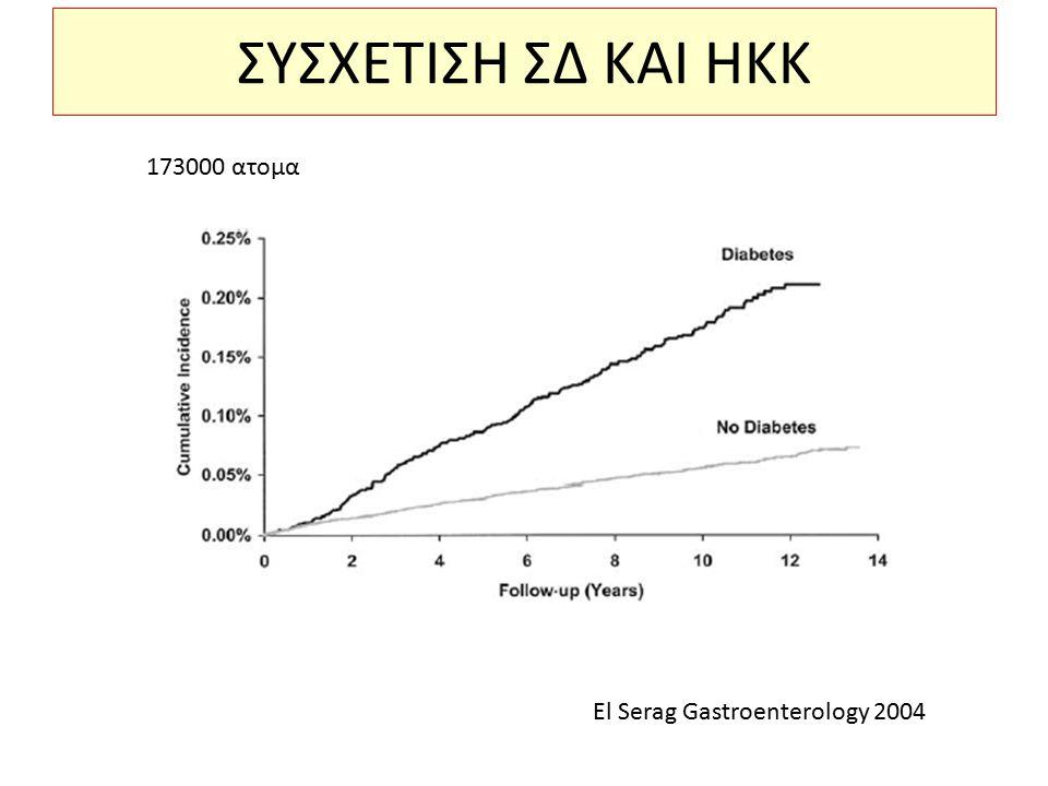ΣΥΣΧΕΤΙΣΗ ΣΔ ΚΑΙ ΗΚΚ El Serag Gastroenterology 2004 173000 ατομα