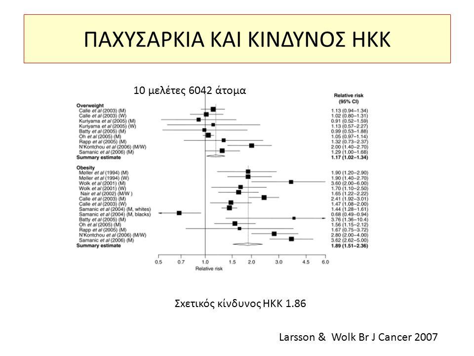 ΠΑΧΥΣΑΡΚΙΑ ΚΑΙ ΚΙΝΔΥΝΟΣ ΗΚΚ 10 μελέτες 6042 άτομα Σxετικός κίνδυνος ΗΚΚ 1.86 Larsson & Wolk Br J Cancer 2007