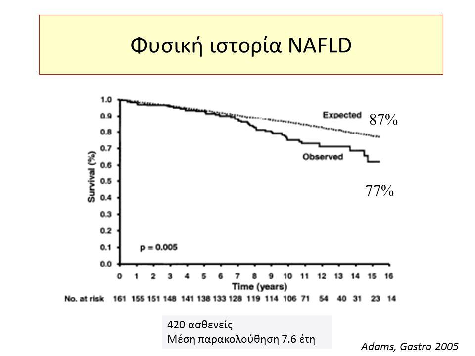 Φυσική ιστορία NAFLD Adams, Gastro 2005 77% 87% Adams, Gastro 2005 420 ασθενείς Μέση παρακολούθηση 7.6 έτη