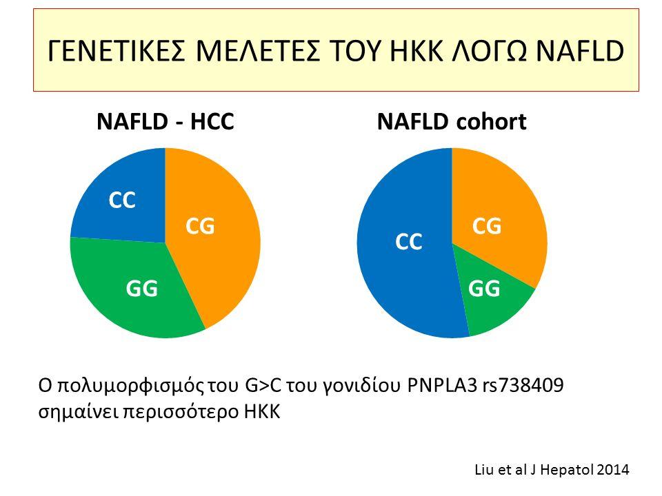ΓΕΝΕΤΙΚΕΣ ΜΕΛΕΤΕΣ ΤΟΥ ΗΚΚ ΛΟΓΩ NAFLD Ο πολυμορφισμός του G>C του γονιδίου PNPLA3 rs738409 σημαίνει περισσότερο ΗΚΚ Liu et al J Hepatol 2014