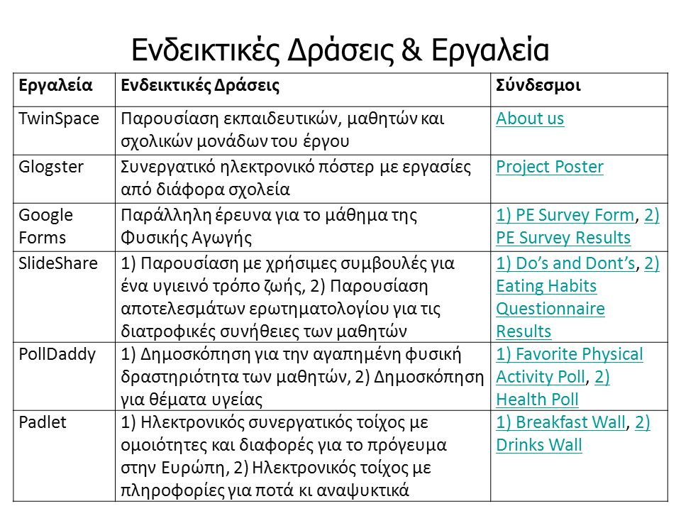 Ηλεκτρονικά Περιοδικά Υπάρχουν διάφοροι τύποι ηλεκτρονικών περιοδικών: Τα αμιγώς ηλεκτρονικά περιοδικά.