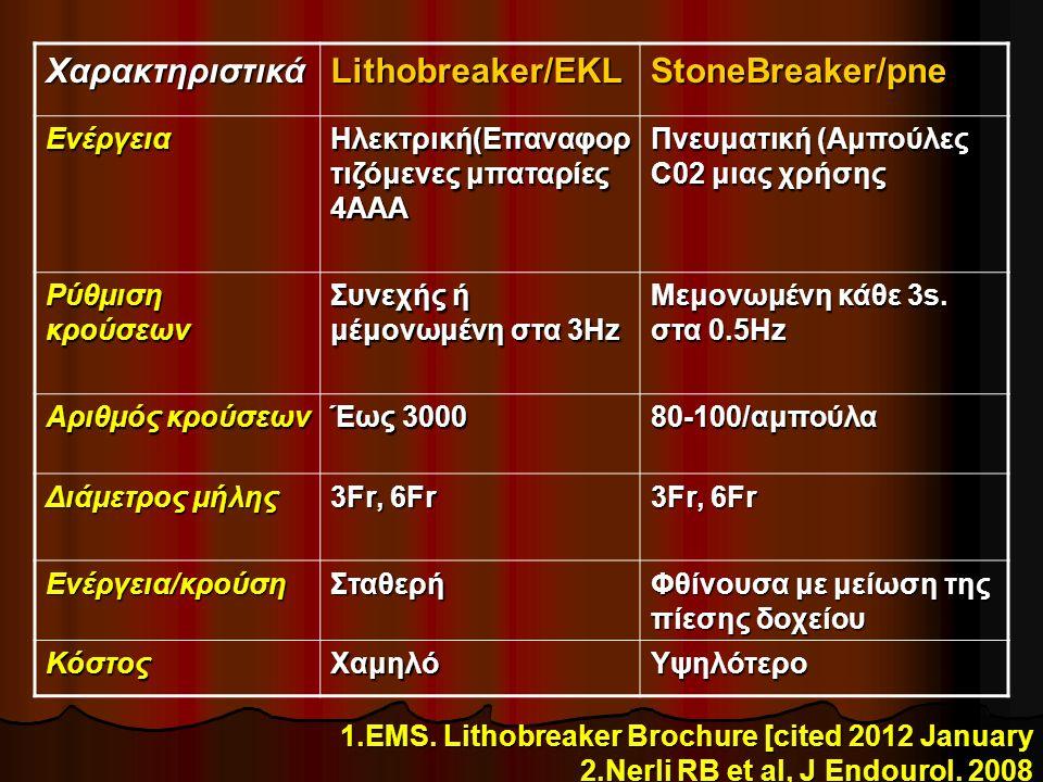 Χαρακτηριστικά Lithobreaker/EKL StoneBreaker/pne Ενέργεια Ηλεκτρική(Επαναφορ τιζόμενες μπαταρίες 4AAA Πνευματική (Αμπούλες C02 μιας χρήσης Ρύθμιση κρούσεων Συνεχής ή μέμονωμένη στα 3Hz Μεμονωμένη κάθε 3s.