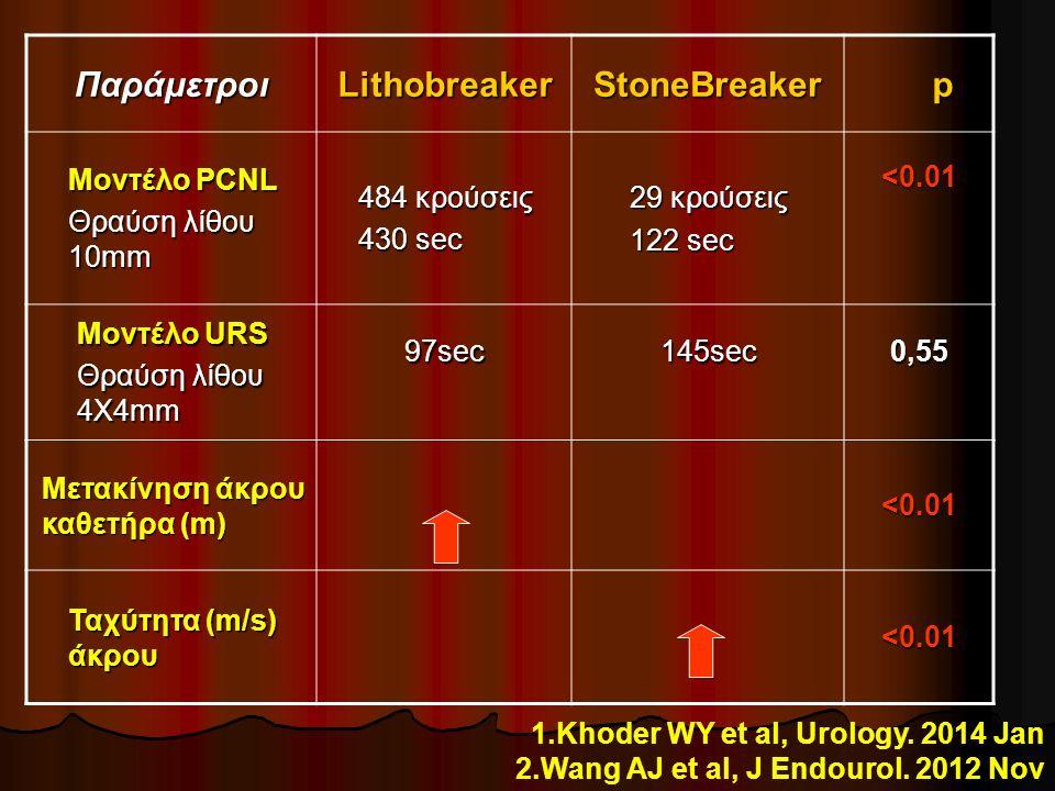 ΠαράμετροιLithobreakerStoneBreaker p Μοντέλο PCNL Θραύση λίθου 10mm 484 κρούσεις 430 sec 29 κρούσεις 122 sec <0.01 Μοντέλο URS Θραύση λίθου 4X4mm 97sec145sec0,55 Μετακίνηση άκρου καθετήρα (m) <0.01 Ταχύτητα (m/s) άκρου <0.01 1.Khoder WY et al, Urology.