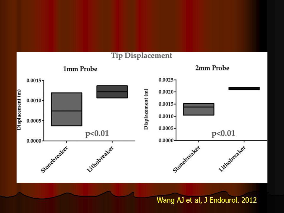 Wang AJ et al, J Endourol. 2012