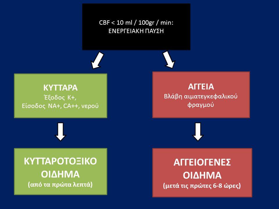 CBF < 10 ml / 100gr / min: ΕΝΕΡΓΕΙΑΚΗ ΠΑΥΣΗ ΚΥΤΤΑΡΑ Έξοδος K+, Είσοδος NA+, CA++, νερού ΚΥΤΤΑΡΟΤΟΞΙΚΟ ΟΙΔΗΜΑ (από τα πρώτα λεπτά) ΑΓΓΕΙΑ Bλάβη αιματεγκεφαλικού φραγμού ΑΓΓΕΙΟΓΕΝΕΣ ΟΙΔΗΜΑ (μετά τις πρώτες 6-8 ώρες)