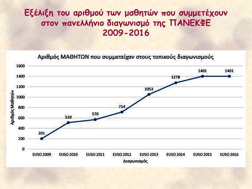 Εξέλιξη του αριθμού των μαθητών που συμμετέχουν στον πανελλήνιο διαγωνισμό της ΠΑΝΕΚΦΕ 2009-2016
