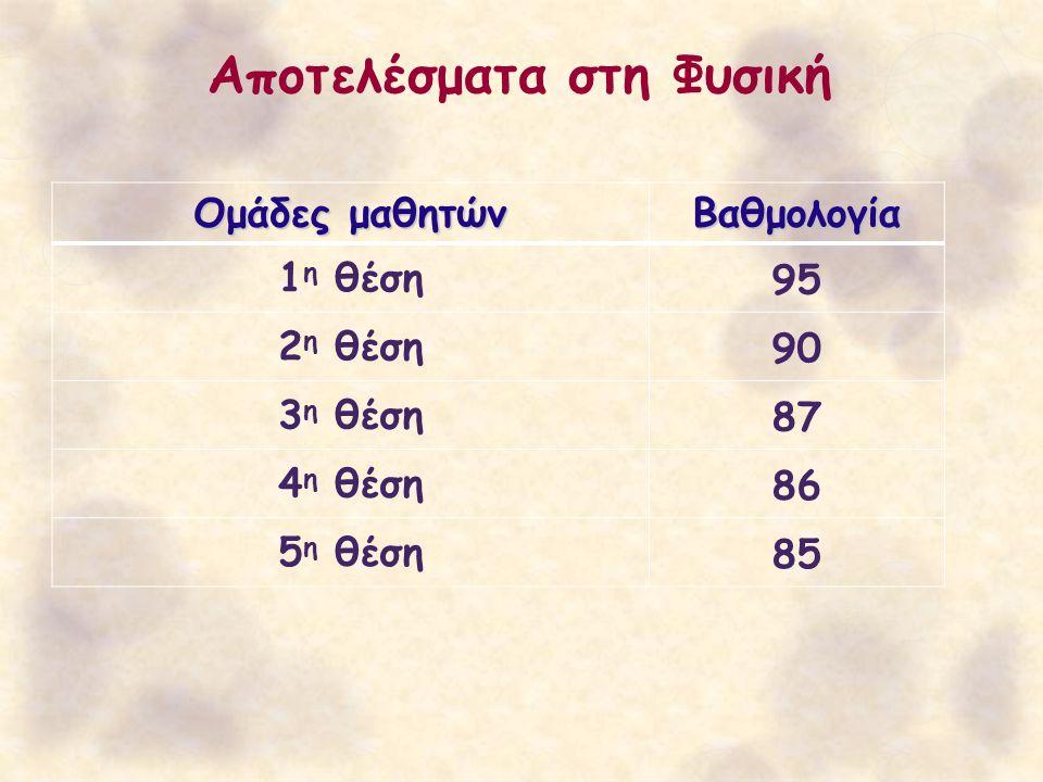 Αποτελέσματα στη Φυσική Ομάδες μαθητών Βαθμολογία 1 η θέση95 2 η θέση90 3 η θέση87 4 η θέση86 5 η θέση85