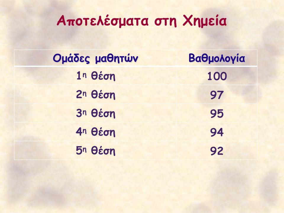 Αποτελέσματα στη Χημεία Ομάδες μαθητών Βαθμολογία 1 η θέση100 2 η θέση97 3 η θέση95 4 η θέση94 5 η θέση92