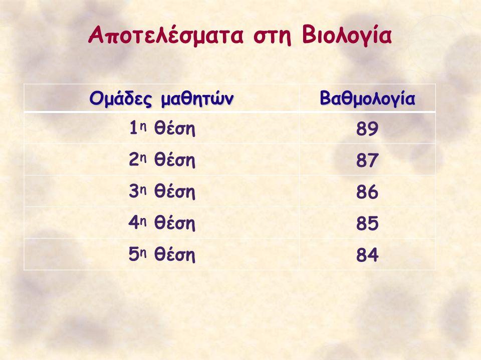 Αποτελέσματα στη Βιολογία Ομάδες μαθητών Βαθμολογία 1 η θέση89 2 η θέση87 3 η θέση86 4 η θέση85 5 η θέση84