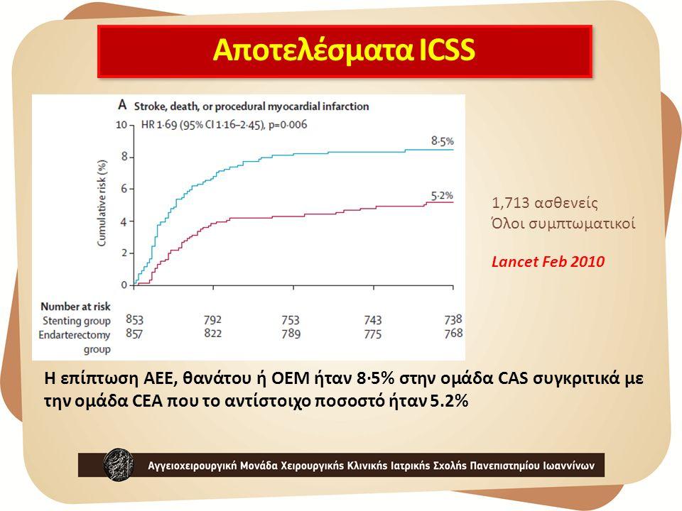 Αποτελέσματα ICSS 1,713 ασθενείς Όλοι συμπτωματικοί Η επίπτωση ΑΕΕ, θανάτου ή ΟΕΜ ήταν 8·5% στην ομάδα CAS συγκριτικά με την ομάδα CEA που το αντίστοι