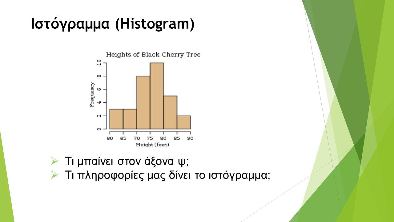 Ιστόγραμμα (Histogram)  Τι μπαίνει στον άξονα ψ;  Τι πληροφορίες μας δίνει το ιστόγραμμα;