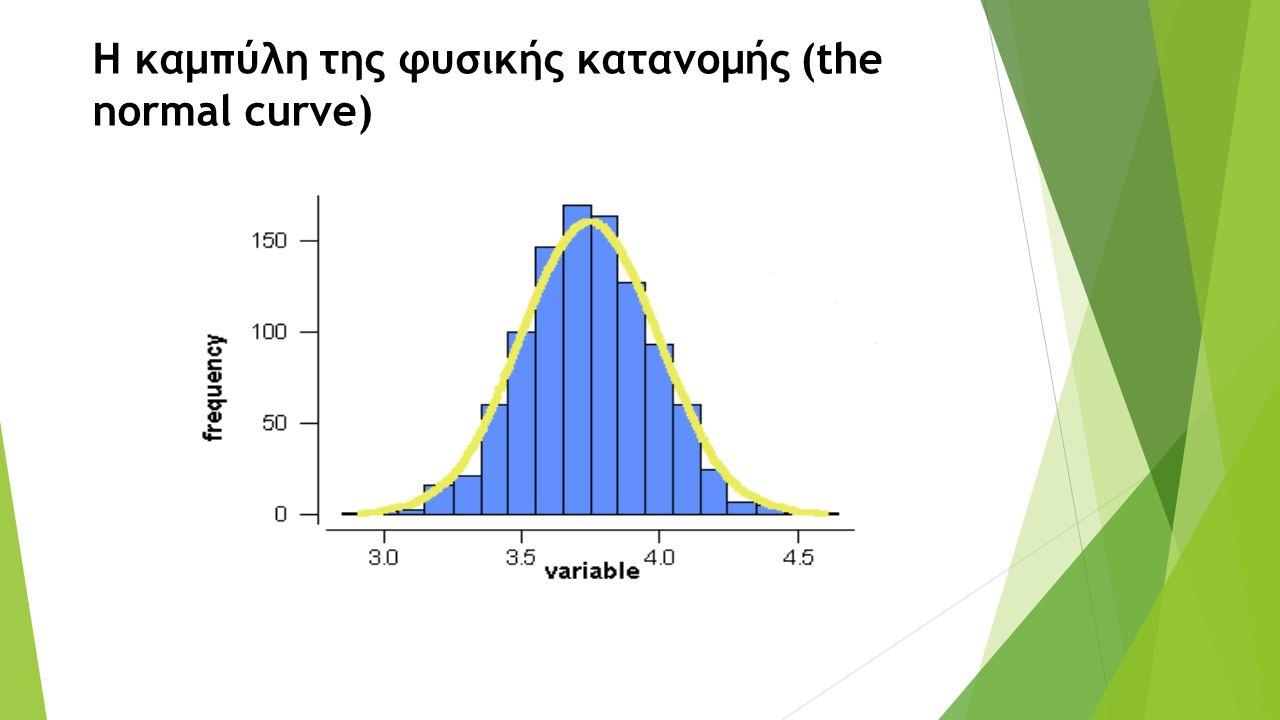 Η καμπύλη της φυσικής κατανομής (the normal curve)