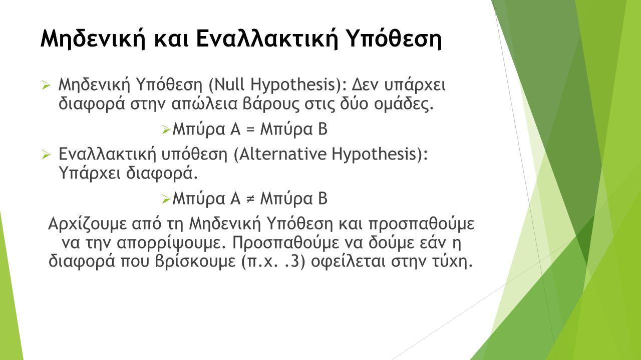 Μηδενική και Εναλλακτική Υπόθεση  Μηδενική Υπόθεση (Null Hypothesis): Δεν υπάρχει διαφορά στην απώλεια βάρους στις δύο ομάδες.  Μπύρα Α = Μπύρα Β 