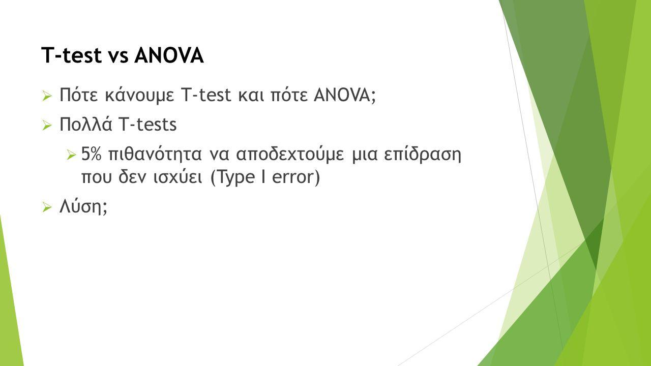 T-test vs ANOVA  Πότε κάνουμε T-test και πότε ANOVA;  Πολλά T-tests  5% πιθανότητα να αποδεχτούμε μια επίδραση που δεν ισχύει (Type I error)  Λύση;