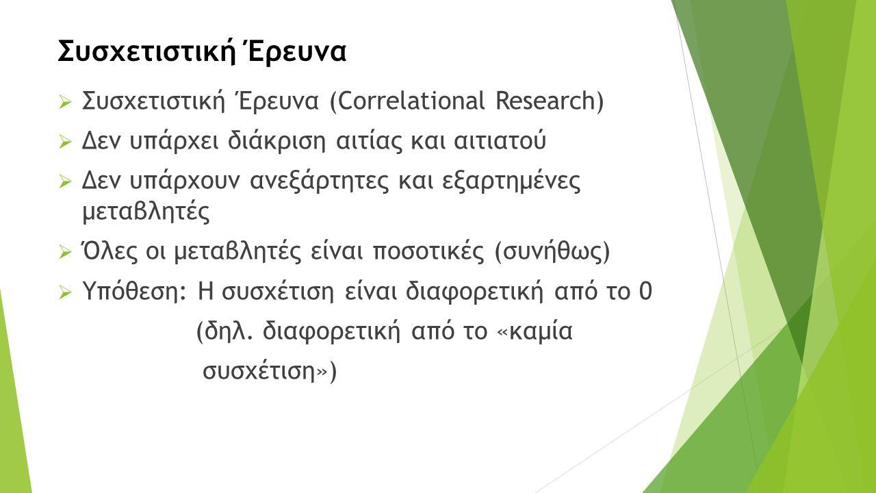 Συσχετιστική Έρευνα  Συσχετιστική Έρευνα (Correlational Research)  Δεν υπάρχει διάκριση αιτίας και αιτιατού  Δεν υπάρχουν ανεξάρτητες και εξαρτημένες μεταβλητές  Όλες οι μεταβλητές είναι ποσοτικές (συνήθως)  Υπόθεση: Η συσχέτιση είναι διαφορετική από το 0 (δηλ.