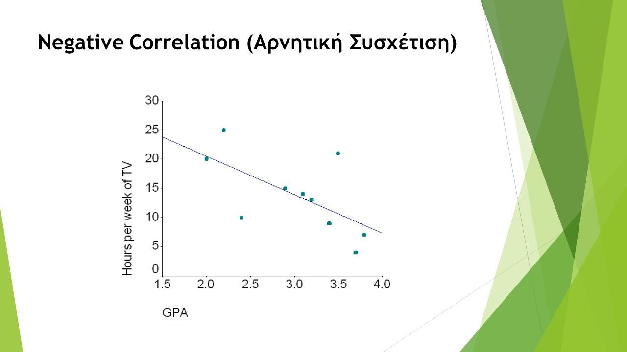 Negative Correlation (Αρνητική Συσχέτιση)