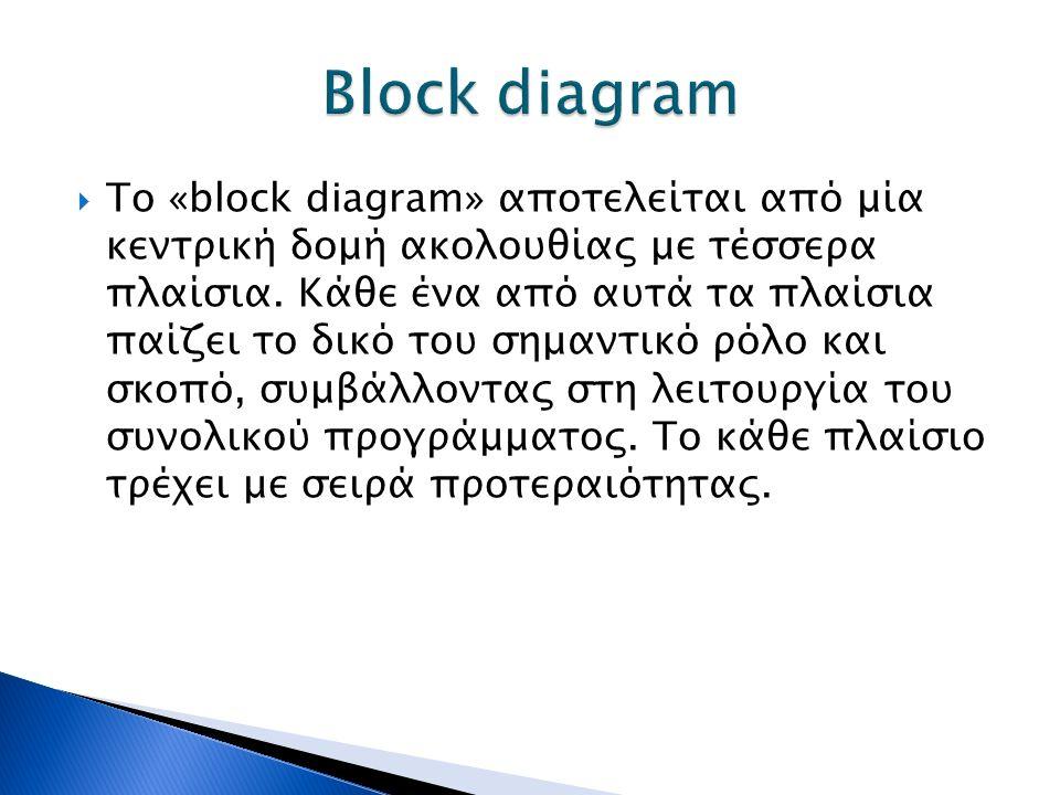  Το «block diagram» αποτελείται από μία κεντρική δομή ακολουθίας με τέσσερα πλαίσια. Κάθε ένα από αυτά τα πλαίσια παίζει το δικό του σημαντικό ρόλο κ
