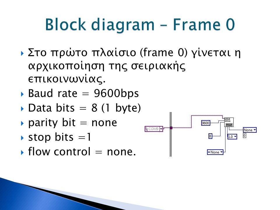  Στο πρώτο πλαίσιο (frame 0) γίνεται η αρχικοποίηση της σειριακής επικοινωνίας.  Baud rate = 9600bps  Data bits = 8 (1 byte)  parity bit = none 