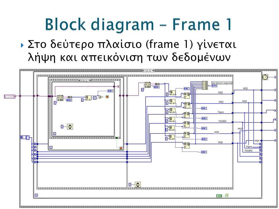  Στο δεύτερο πλαίσιο (frame 1) γίνεται λήψη και απεικόνιση των δεδομένων