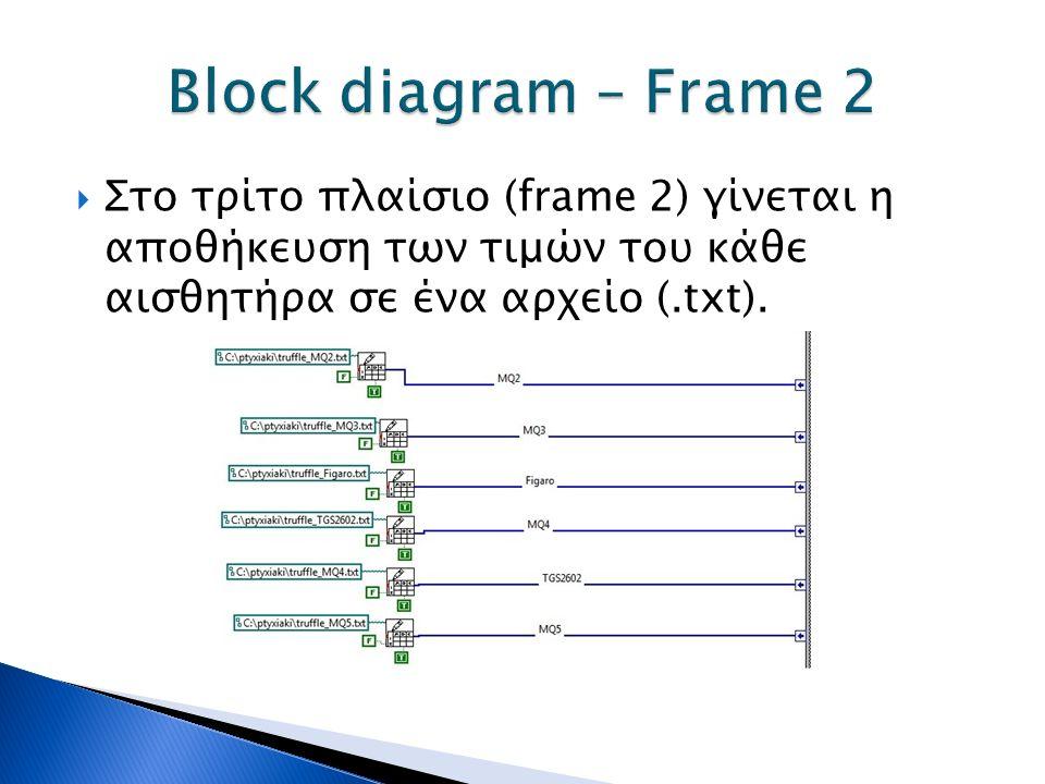  Στο τρίτο πλαίσιο (frame 2) γίνεται η αποθήκευση των τιμών του κάθε αισθητήρα σε ένα αρχείο (.txt).