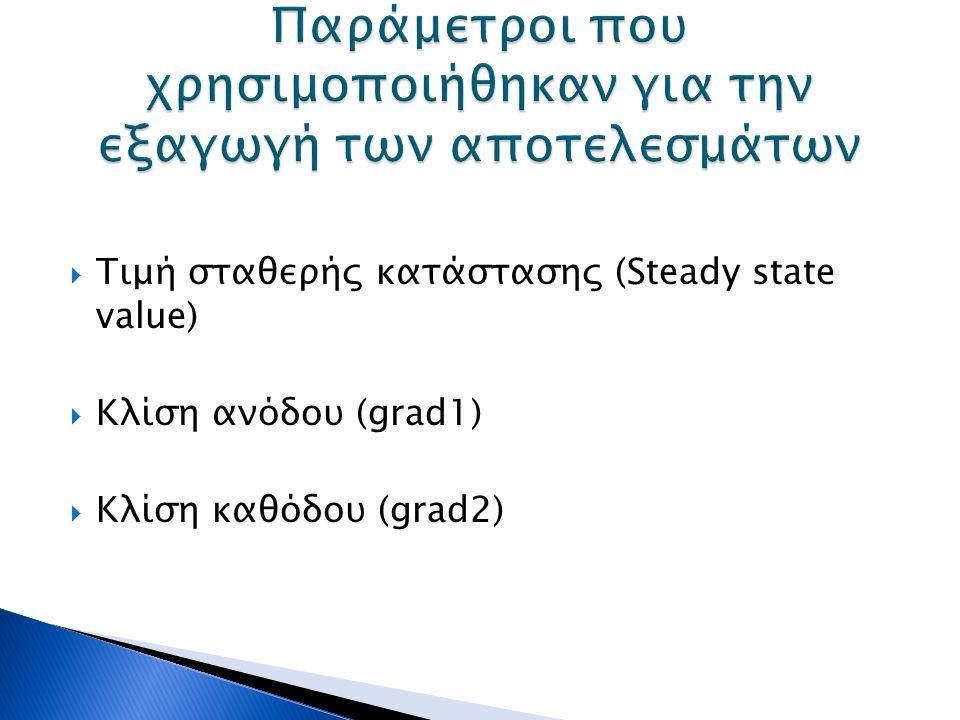  Τιμή σταθερής κατάστασης (Steady state value)  Κλίση ανόδου (grad1)  Κλίση καθόδου (grad2)